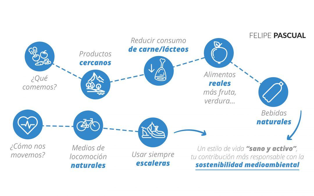"""Un estilo de vida """"sano y activo"""", tu contribución más responsable con la sostenibilidad medioambiental"""